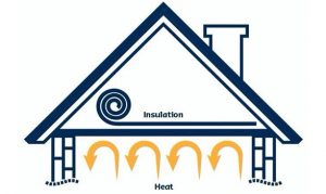 ceiling insulation heat rolls bulk thermal batts acoustic